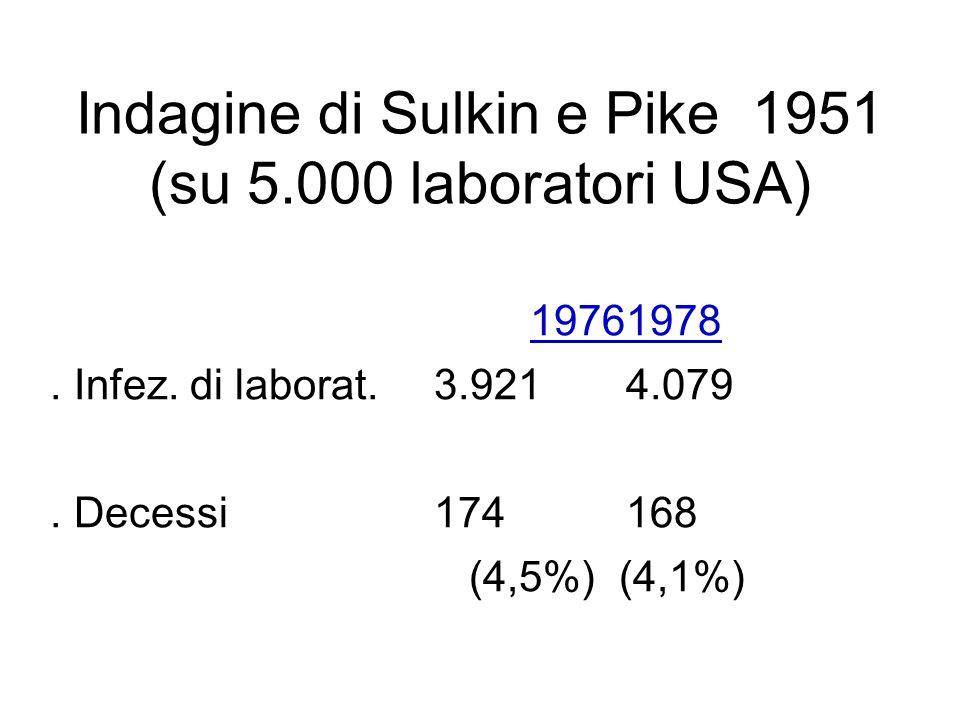Indagine di Sulkin e Pike 1951 (su 5.000 laboratori USA) 19761978.
