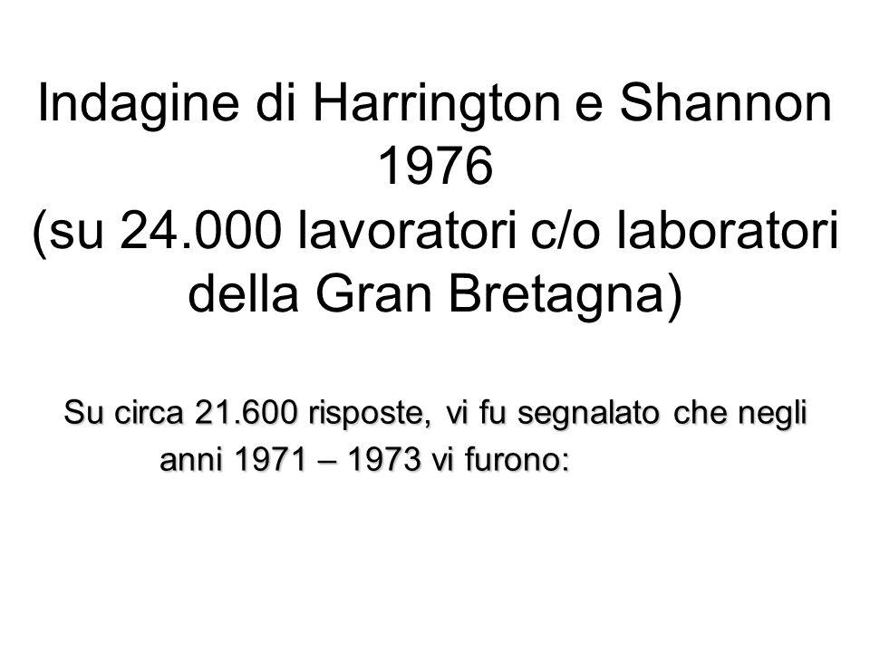 Indagine di Harrington e Shannon 1976 (su 24.000 lavoratori c/o laboratori della Gran Bretagna) Su circa 21.600 risposte, vi fu segnalato che negli anni 1971 – 1973 vi furono:
