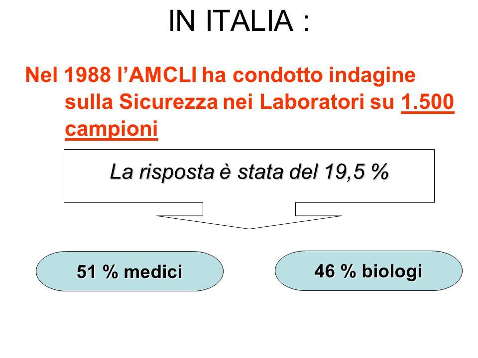 IN ITALIA : Nel 1988 lAMCLI ha condotto indagine sulla Sicurezza nei Laboratori su 1.500 campioni La risposta è stata del 19,5 % 51 % medici 46 % biologi