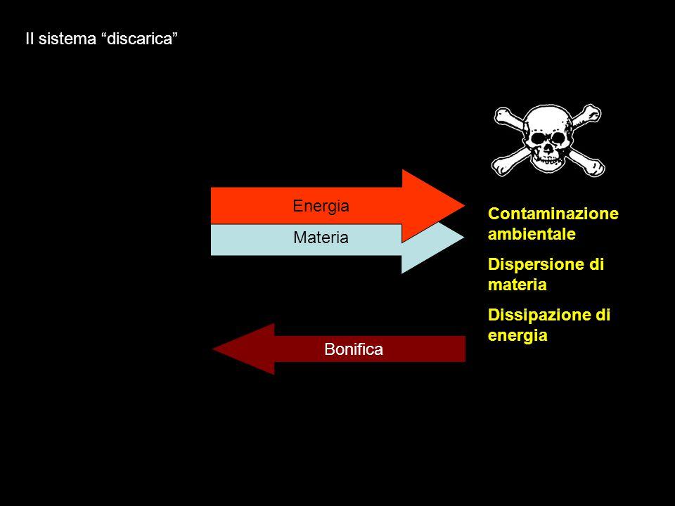 Materia Energia Bonifica Contaminazione ambientale Dispersione di materia Dissipazione di energia Il sistema discarica