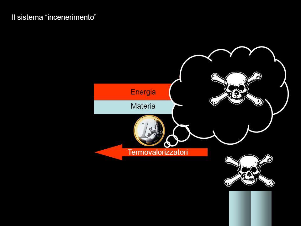 Materia Energia Termovalorizzatori Il sistema incenerimento