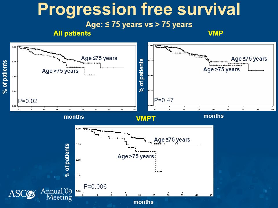 Progression free survival Age: 75 years vs > 75 years P=0.47 VMP % of patients months Age 75 years Age >75 years All patients % of patients months P=0.02 Age 75 years Age >75 years P=0.006 VMPT % of patients months Age 75 years Age >75 years