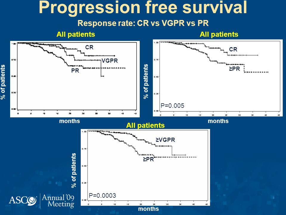 Progression free survival Response rate: CR vs VGPR vs PR CR VGPR PR % of patients months % of patients months CR PR P=0.005 All patients VGPR PR P=0.0003 % of patients months All patients