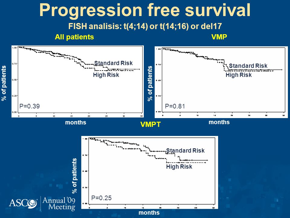 Progression free survival FISH analisis: t(4;14) or t(14;16) or del17 % of patients months All patients P=0.39 % of patients months VMP P=0.81 % of patients months VMPT P=0.25 Standard Risk High Risk Standard Risk High Risk Standard Risk High Risk