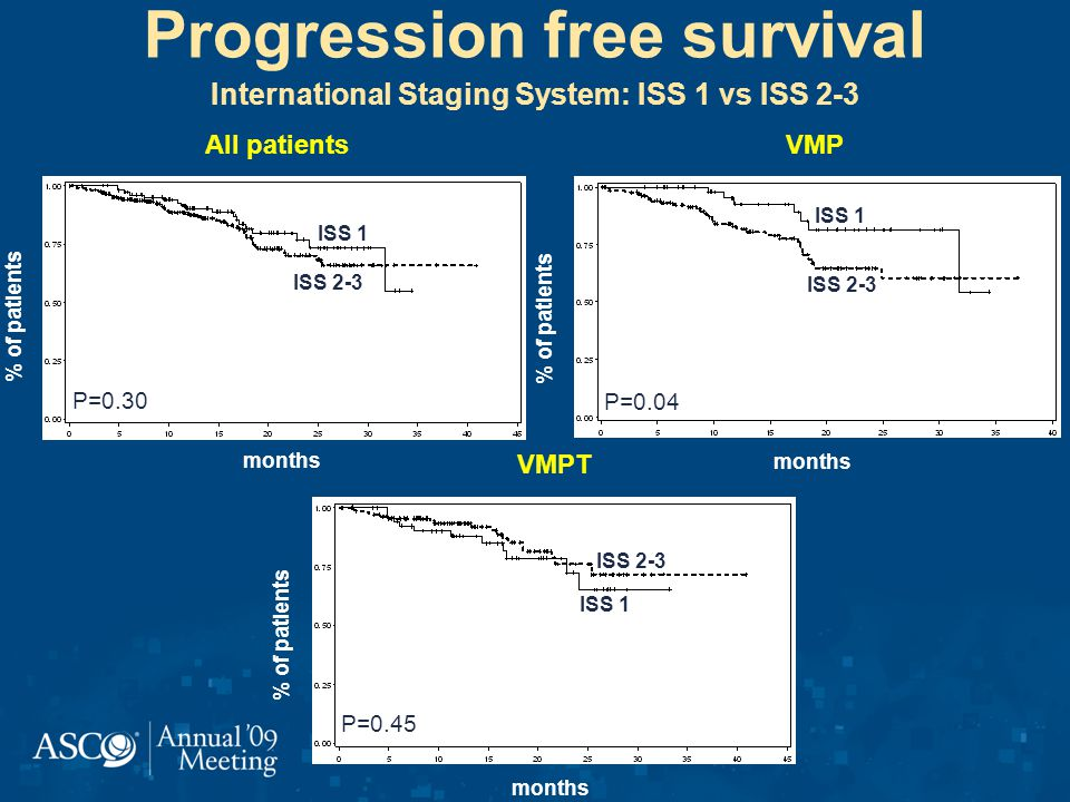 Progression free survival International Staging System: ISS 1 vs ISS 2-3 % of patients months All patients P=0.30 ISS 1 ISS 2-3 % of patients months VMP P=0.04 ISS 1 ISS 2-3 % of patients months VMPT P=0.45 ISS 1 ISS 2-3