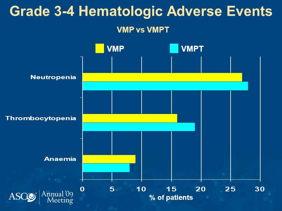 Grade 3-4 Hematologic Adverse Events VMP vs VMPT % of patients VMPTVMP
