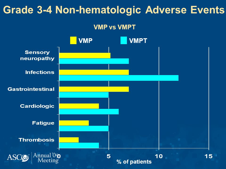 Grade 3-4 Non-hematologic Adverse Events VMP vs VMPT % of patients VMPTVMP