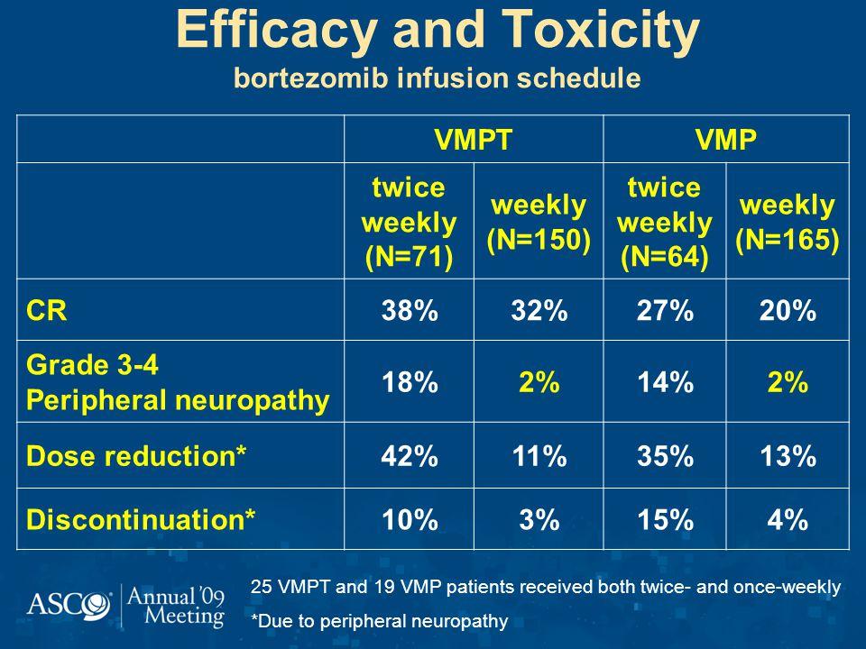 Efficacy and Toxicity bortezomib infusion schedule VMPTVMP twice weekly (N=71) weekly (N=150) twice weekly (N=64) weekly (N=165) CR38%32%27%20% Grade