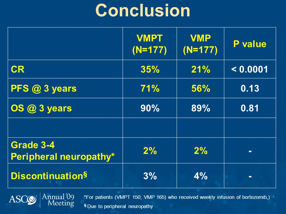 Conclusion VMPT (N=177) VMP (N=177) P value CR35%21%< 0.0001 PFS @ 3 years71%56%0.13 OS @ 3 years90%89%0.81 Grade 3-4 Peripheral neuropathy* 2% - Discontinuation § 3%4%- *For patients (VMPT 150; VMP 165) who received weekly infusion of bortezomib,) § Due to peripheral neuropathy