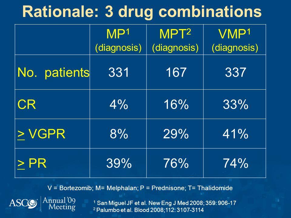 Rationale: 3 drug combinations 1 San Miguel JF et al.