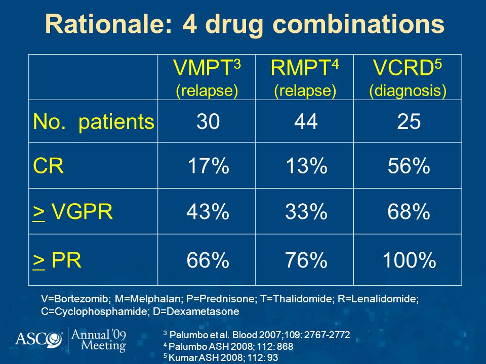 VMPT 3 (relapse) RMPT 4 (relapse) VCRD 5 (diagnosis) No.
