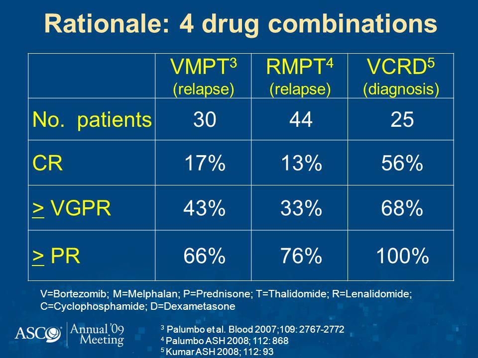 VMPT 3 (relapse) RMPT 4 (relapse) VCRD 5 (diagnosis) No. patients304425 CR17%13%56% > VGPR43%33%68% > PR66%76%100% 3 Palumbo et al. Blood 2007;109: 27