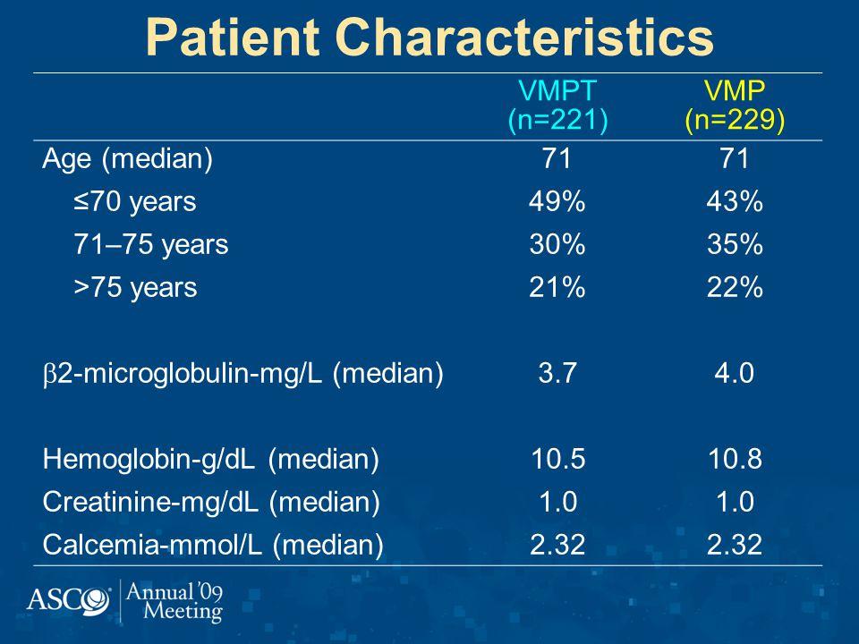 VMPT (n=221) VMP (n=229) Age (median) 70 years 71–75 years >75 years 2-microglobulin-mg/L (median) Hemoglobin-g/dL (median) Creatinine-mg/dL (median) Calcemia-mmol/L (median) 71 49% 30% 21% 3.7 10.5 1.0 2.32 71 43% 35% 22% 4.0 10.8 1.0 2.32 Patient Characteristics