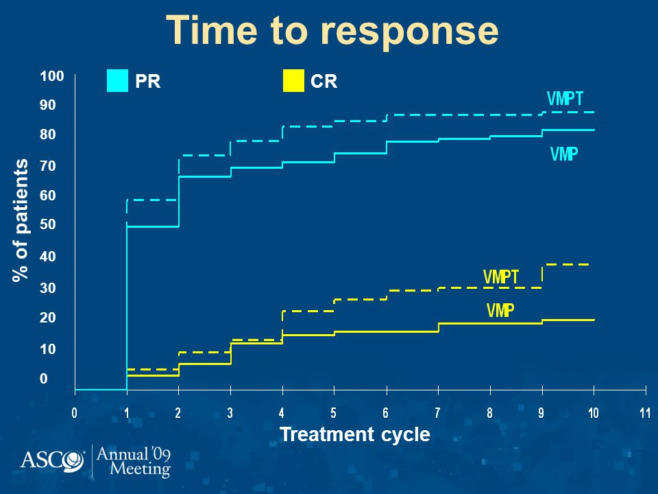 Time to response % of patients Treatment cycle 100 90 80 70 60 50 40 30 20 10 0 PRCR