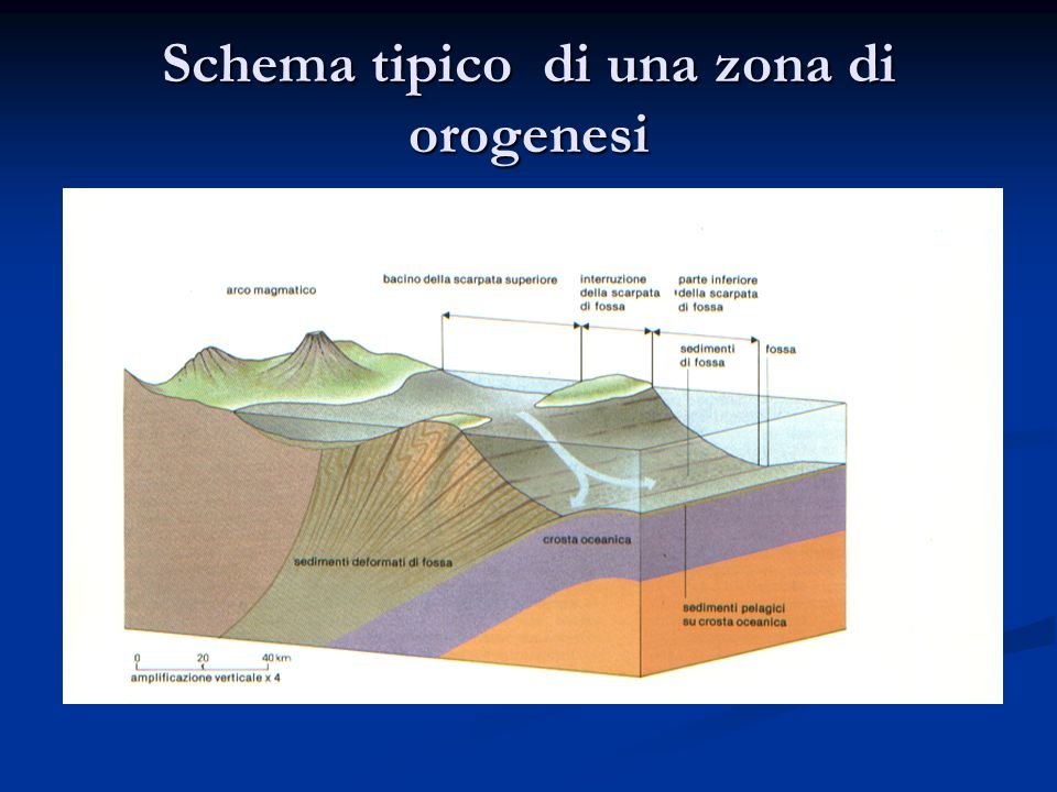 Schema tipico di una zona di orogenesi