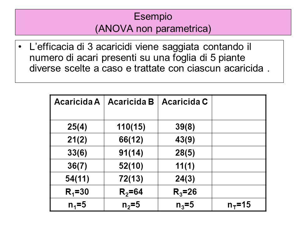 Esempio (ANOVA non parametrica) Lefficacia di 3 acaricidi viene saggiata contando il numero di acari presenti su una foglia di 5 piante diverse scelte