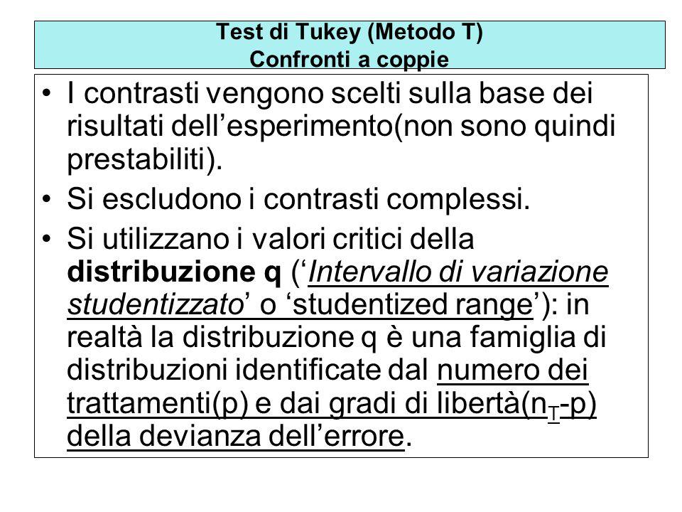 Sia p il numero di trattamenti,lintervallo di confidenza tra 2 medie sulla base della distribuzione q è definito come : Test di Tukey (Metodo T) Confronti a coppie Intervallo di Confidenza