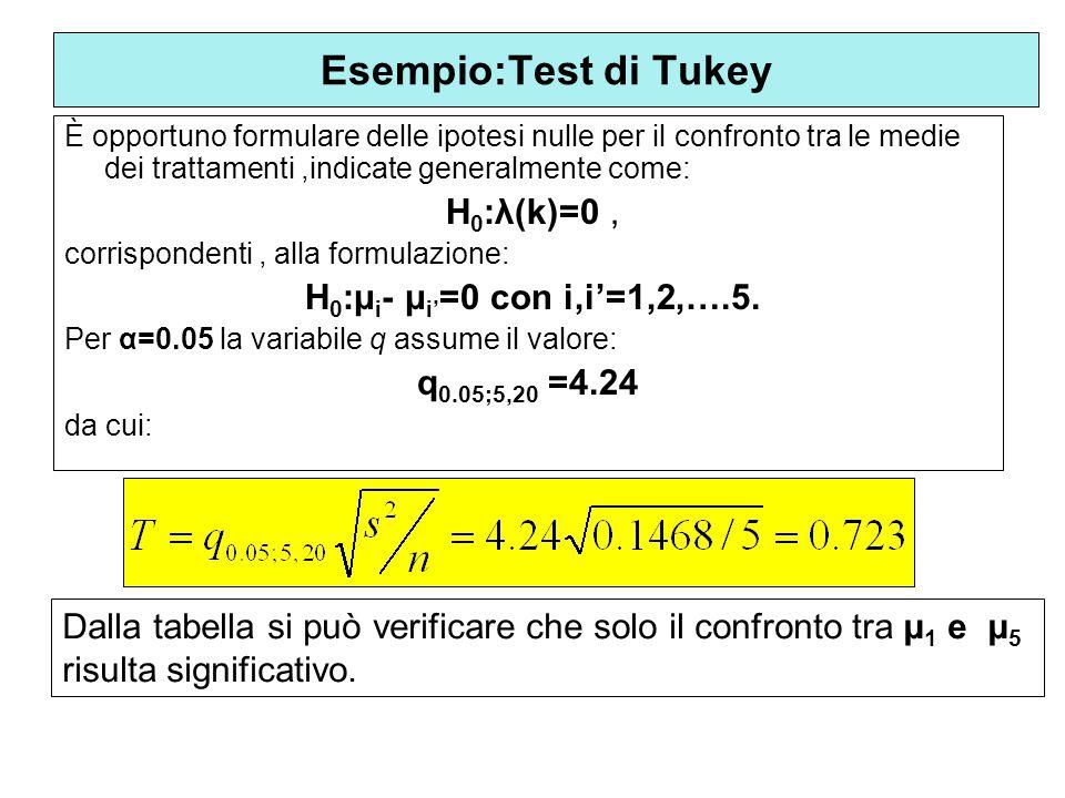 È opportuno formulare delle ipotesi nulle per il confronto tra le medie dei trattamenti,indicate generalmente come: H 0 :λ(k)=0, corrispondenti, alla