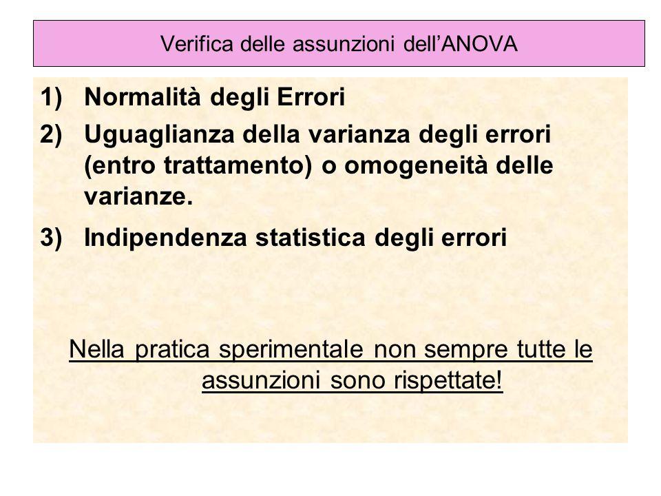 Verifica delle assunzioni dellANOVA 1)Normalità degli Errori 2)Uguaglianza della varianza degli errori (entro trattamento) o omogeneità delle varianze