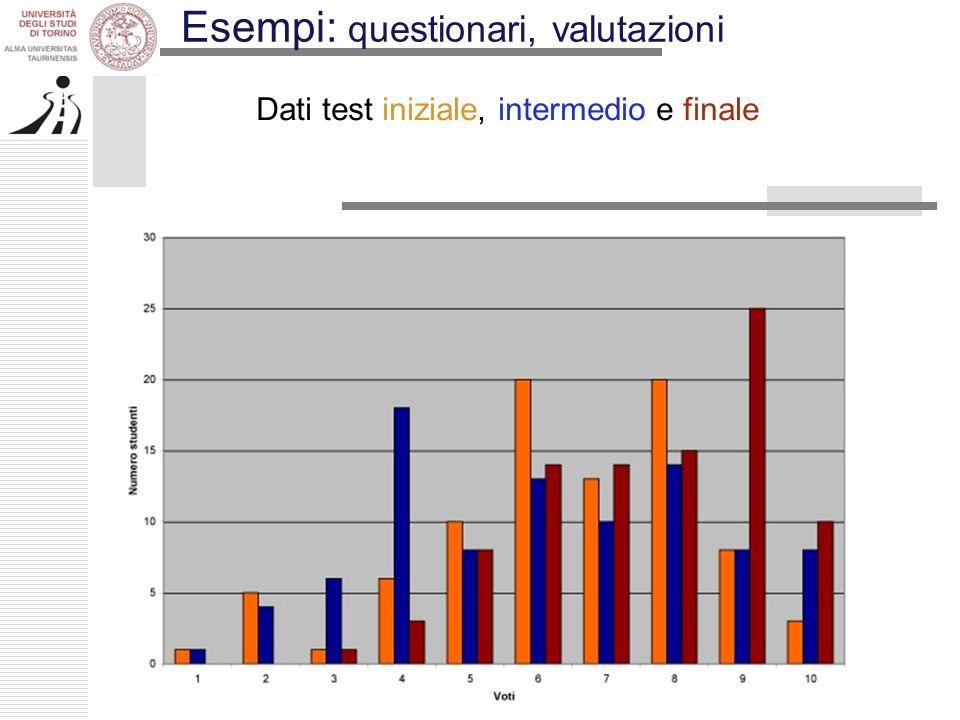Esempi: questionari, valutazioni Dati test iniziale, intermedio e finale
