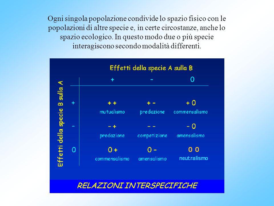 RELAZIONI INTERSPECIFICHE Ogni singola popolazione condivide lo spazio fisico con le popolazioni di altre specie e, in certe circostanze, anche lo spa
