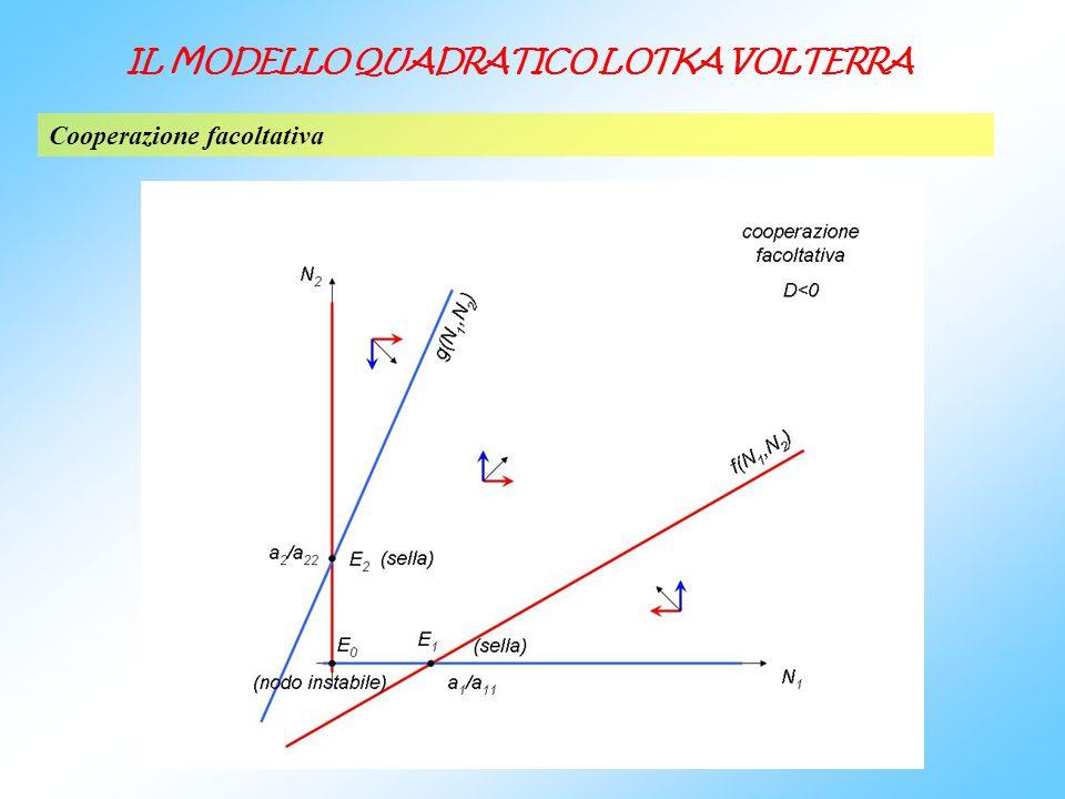 Cooperazione facoltativa IL MODELLO QUADRATICO LOTKA VOLTERRA