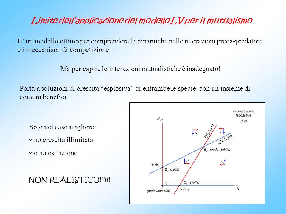 Limite dellapplicazione del modello LV per il mutualismo E un modello ottimo per comprendere le dinamiche nelle interazioni preda-predatore e i meccan