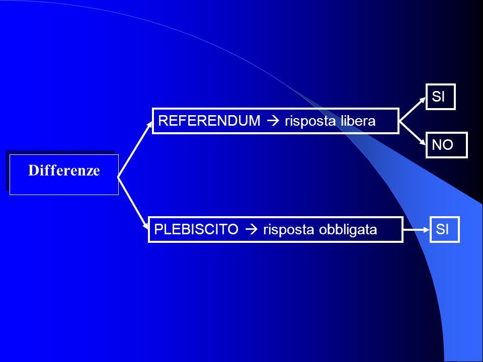 C. Cosè un plebiscito? a) Il governo consulta il popolo b) Risposta binaria Si / No N.B. FORTI ANALOGIE CON IL REFERENDUM