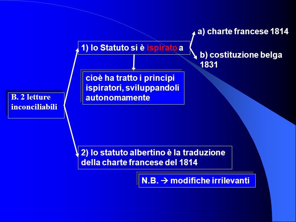 A. Caratteri dello Statuto N.B. non è stato votato da una Assemblea Costituente 2. lo Statuto è stato concesso da re Carlo Alberto 3. lo Statuto si pr