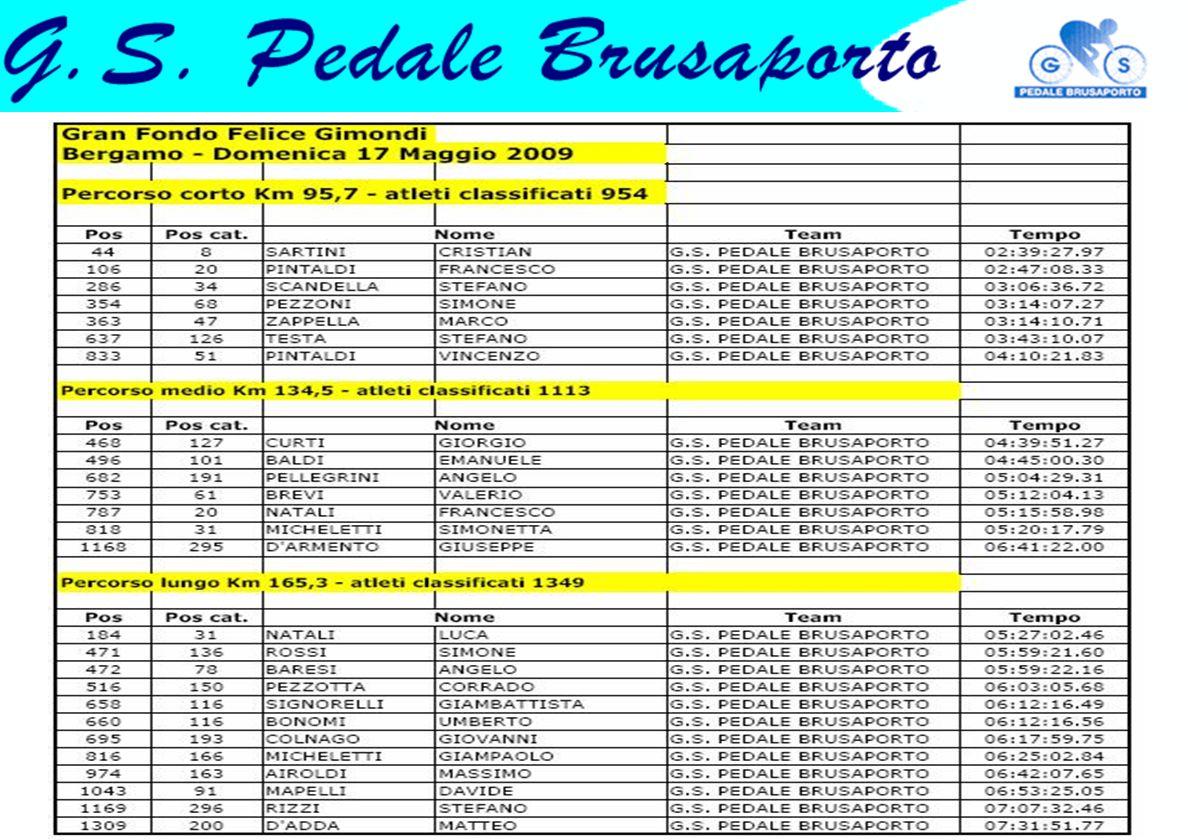 Cronosquadre della Solidarietà – Verdello 4/10/2009 Natali Luca, Pellizzoli Marco, Rocchi Marco, Sartini Cristian, Zambetti Ezio