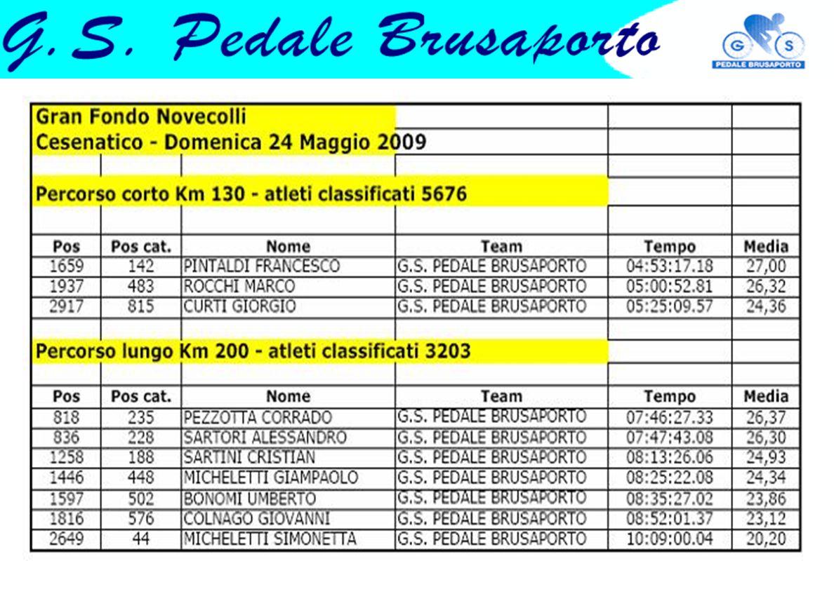 Cronosquadre della Solidarietà – Verdello 4/10/2009 Lonni Mario, Pintaldi Francesco, Rossi Simone, Scandella Stefano, Zappella Marco