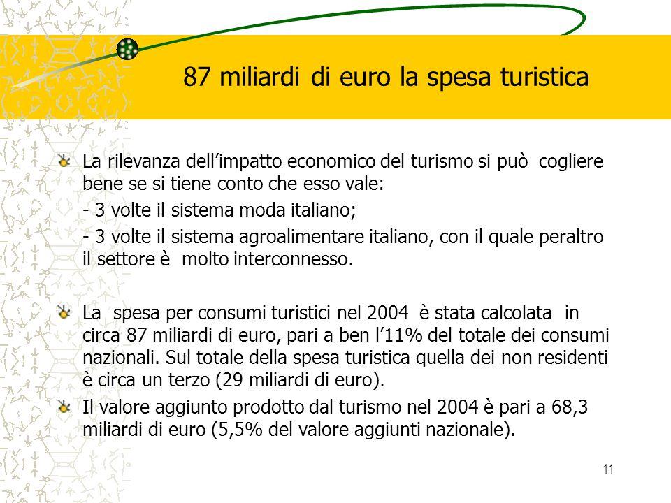 11 87 miliardi di euro la spesa turistica La rilevanza dellimpatto economico del turismo si può cogliere bene se si tiene conto che esso vale: - 3 volte il sistema moda italiano; - 3 volte il sistema agroalimentare italiano, con il quale peraltro il settore è molto interconnesso.