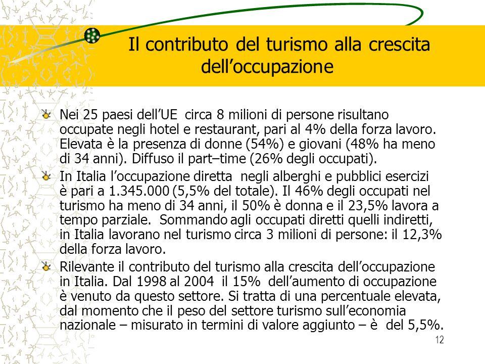 12 Il contributo del turismo alla crescita delloccupazione Nei 25 paesi dellUE circa 8 milioni di persone risultano occupate negli hotel e restaurant, pari al 4% della forza lavoro.