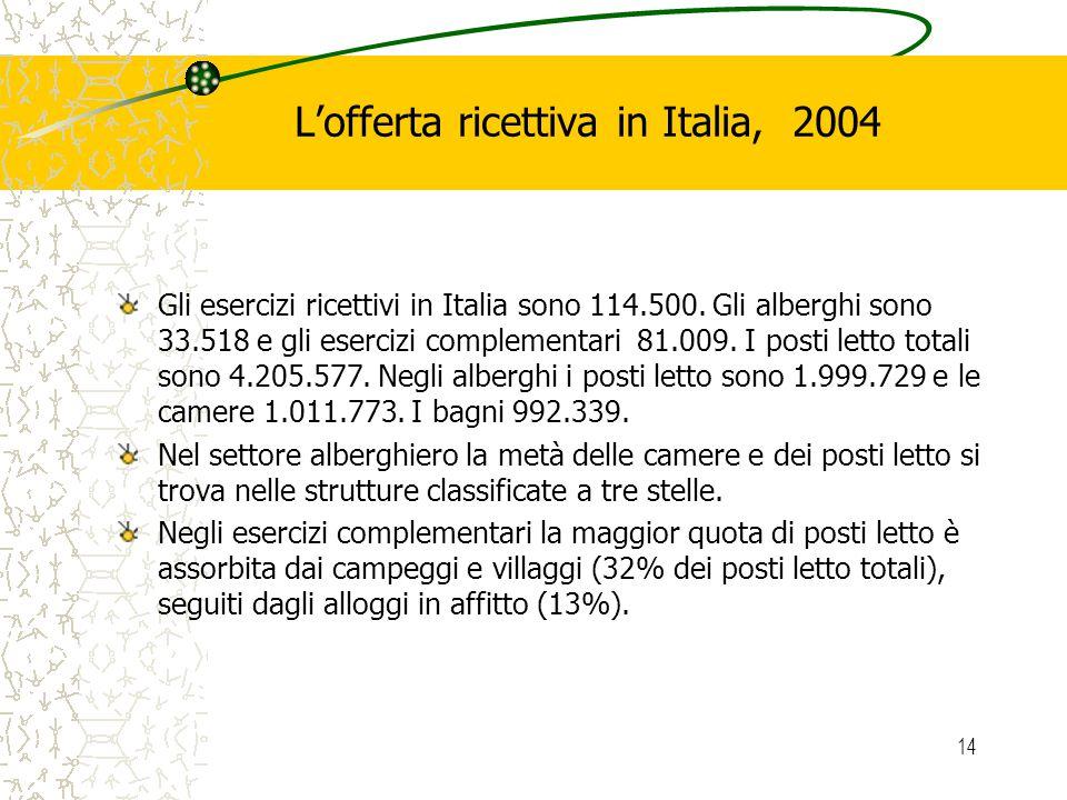 14 Lofferta ricettiva in Italia, 2004 Gli esercizi ricettivi in Italia sono 114.500. Gli alberghi sono 33.518 e gli esercizi complementari 81.009. I p