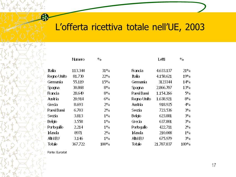 17 Lofferta ricettiva totale nellUE, 2003