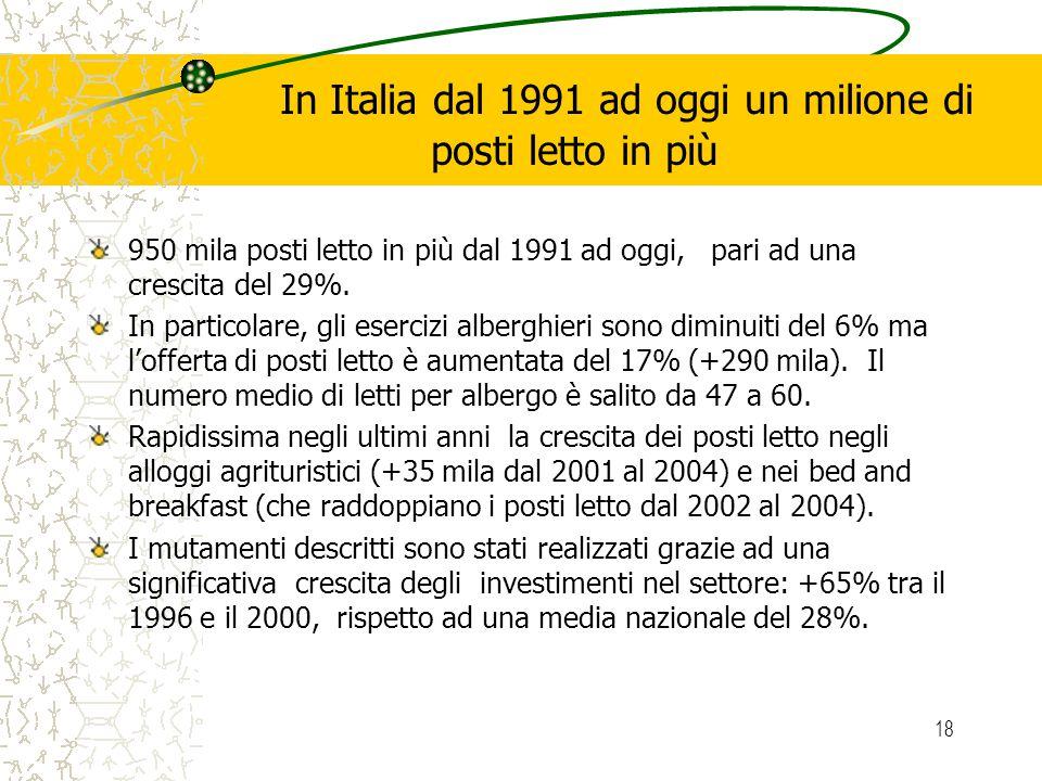 18 In Italia dal 1991 ad oggi un milione di posti letto in più 950 mila posti letto in più dal 1991 ad oggi, pari ad una crescita del 29%. In particol
