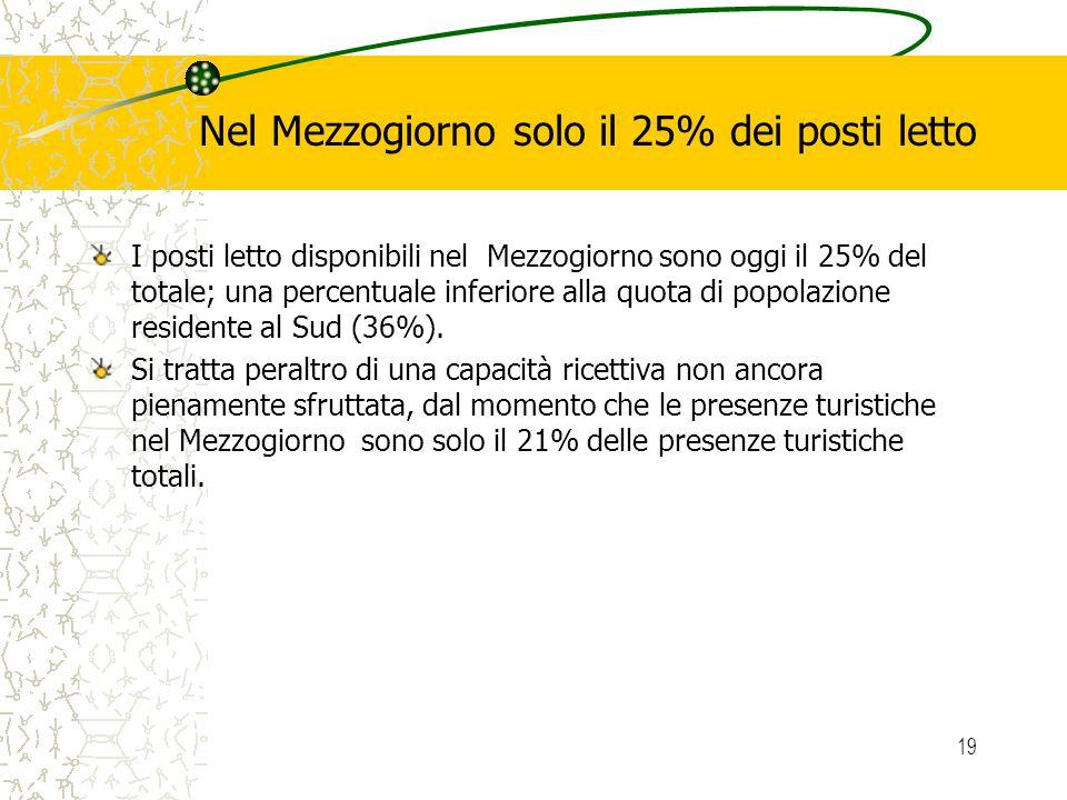 19 Nel Mezzogiorno solo il 25% dei posti letto I posti letto disponibili nel Mezzogiorno sono oggi il 25% del totale; una percentuale inferiore alla quota di popolazione residente al Sud (36%).