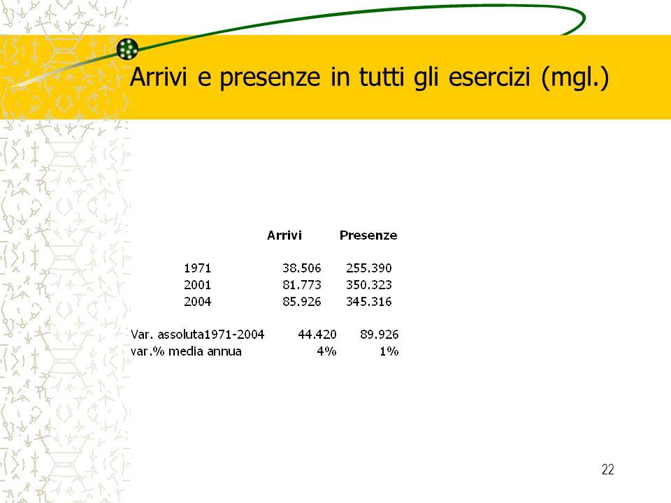22 Arrivi e presenze in tutti gli esercizi (mgl.)