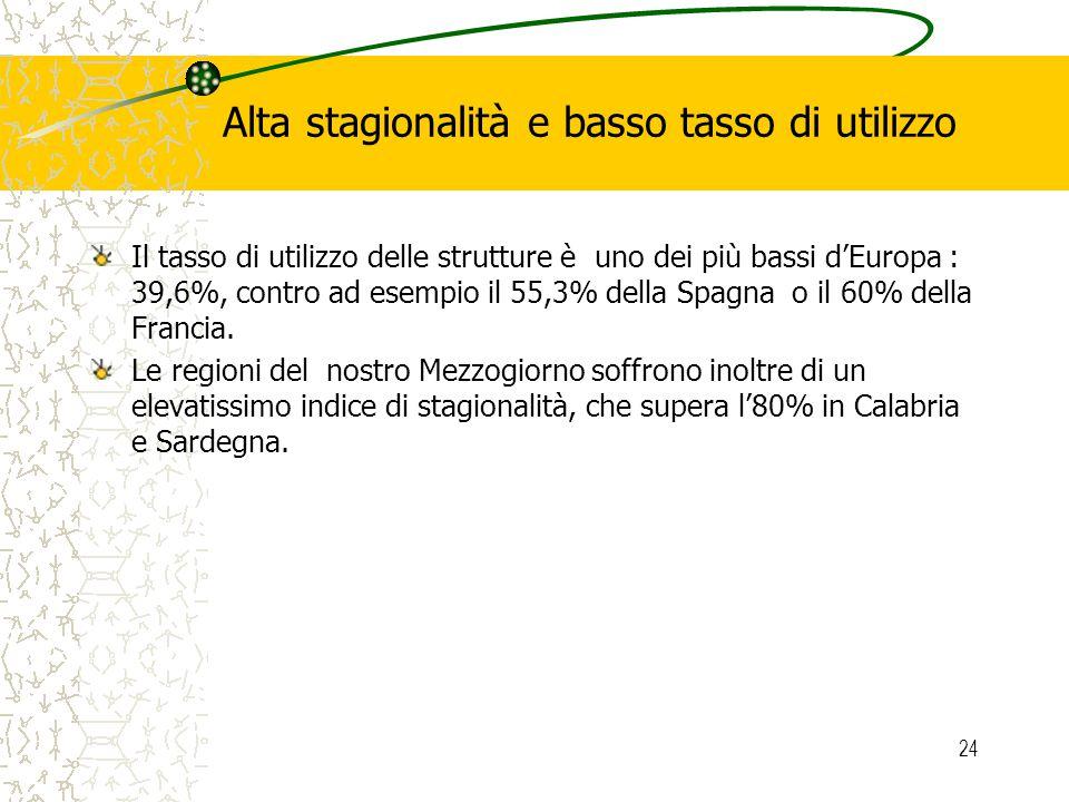 24 Alta stagionalità e basso tasso di utilizzo Il tasso di utilizzo delle strutture è uno dei più bassi dEuropa : 39,6%, contro ad esempio il 55,3% de