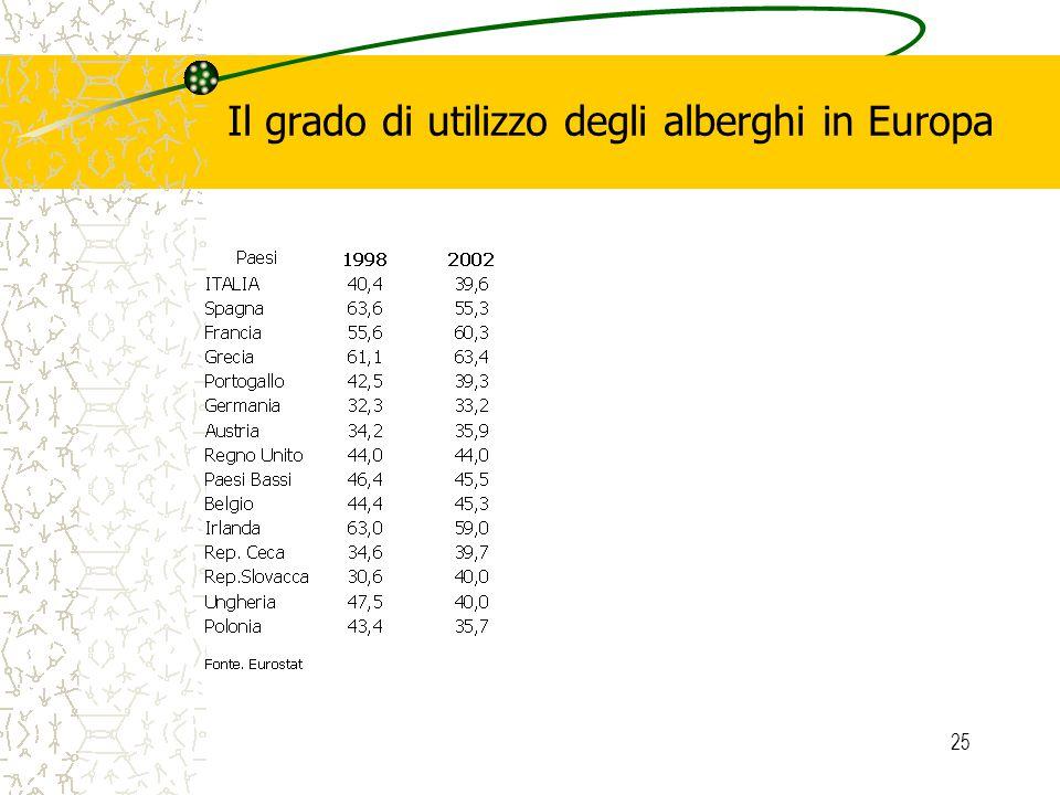 25 Il grado di utilizzo degli alberghi in Europa