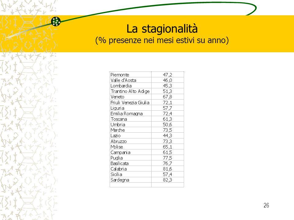 26 La stagionalità (% presenze nei mesi estivi su anno)