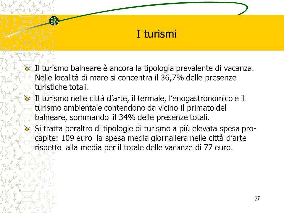 27 I turismi Il turismo balneare è ancora la tipologia prevalente di vacanza. Nelle località di mare si concentra il 36,7% delle presenze turistiche t