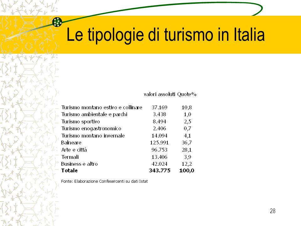 28 Le tipologie di turismo in Italia