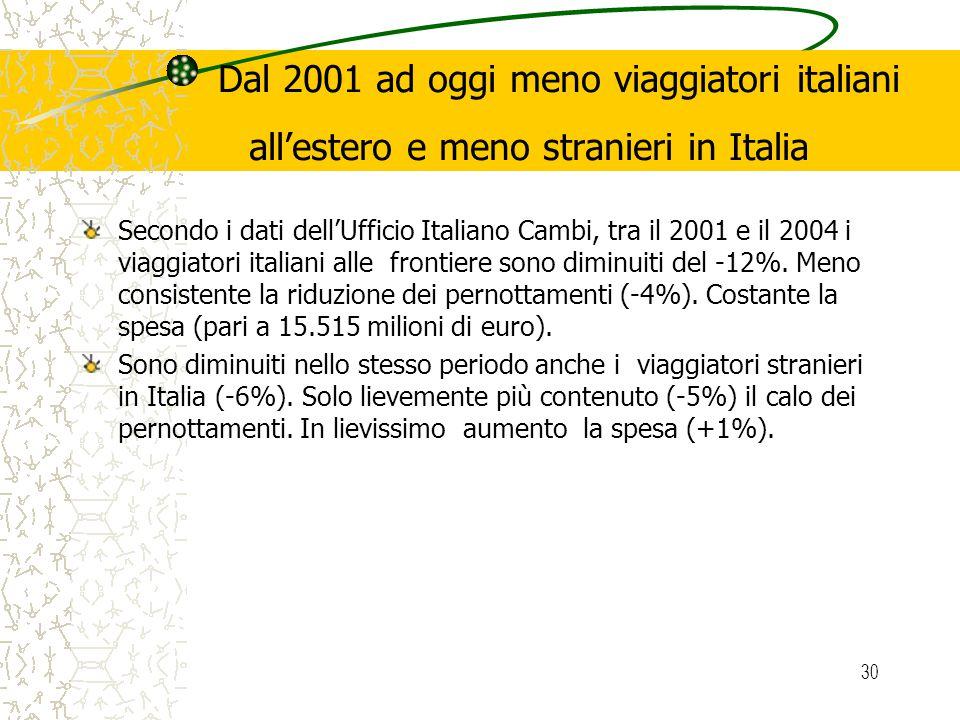 30 Dal 2001 ad oggi meno viaggiatori italiani allestero e meno stranieri in Italia Secondo i dati dellUfficio Italiano Cambi, tra il 2001 e il 2004 i viaggiatori italiani alle frontiere sono diminuiti del -12%.