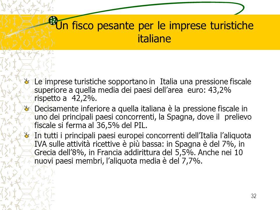 32 Un fisco pesante per le imprese turistiche italiane Le imprese turistiche sopportano in Italia una pressione fiscale superiore a quella media dei paesi dellarea euro: 43,2% rispetto a 42,2%.