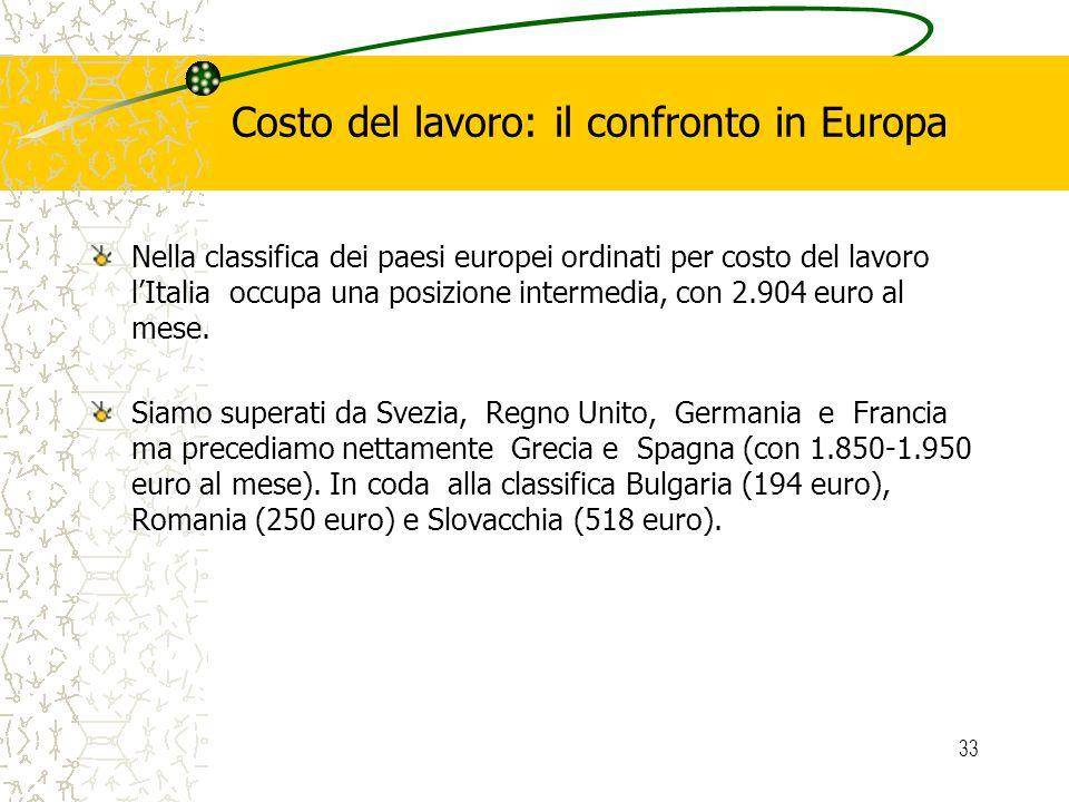 33 Costo del lavoro: il confronto in Europa Nella classifica dei paesi europei ordinati per costo del lavoro lItalia occupa una posizione intermedia, con 2.904 euro al mese.