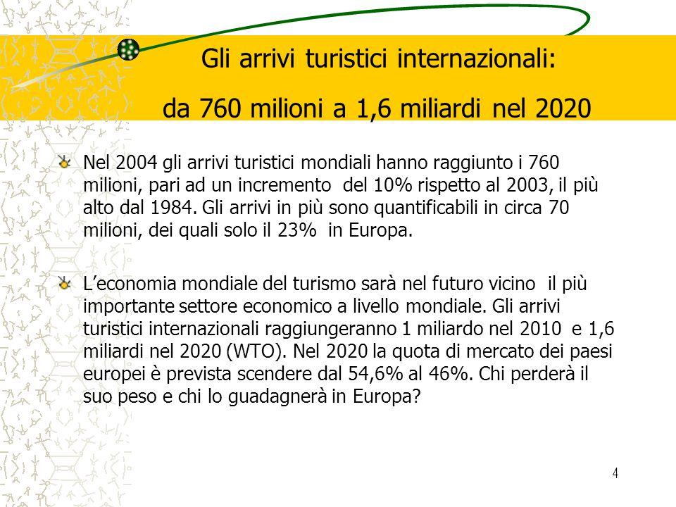 4 Gli arrivi turistici internazionali: da 760 milioni a 1,6 miliardi nel 2020 Nel 2004 gli arrivi turistici mondiali hanno raggiunto i 760 milioni, pari ad un incremento del 10% rispetto al 2003, il più alto dal 1984.