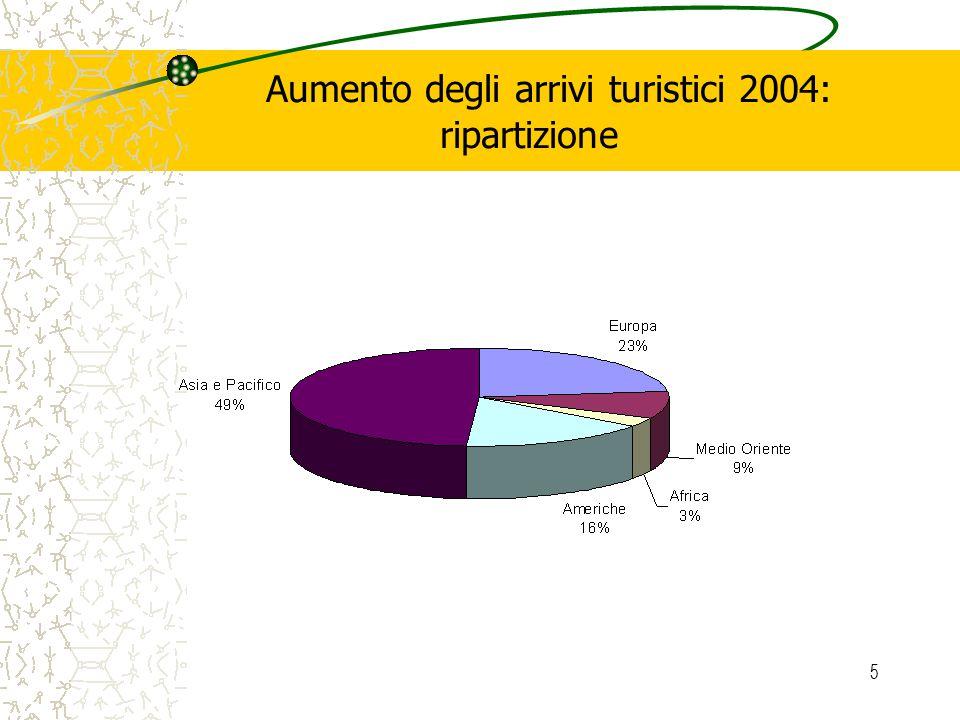 5 Aumento degli arrivi turistici 2004: ripartizione