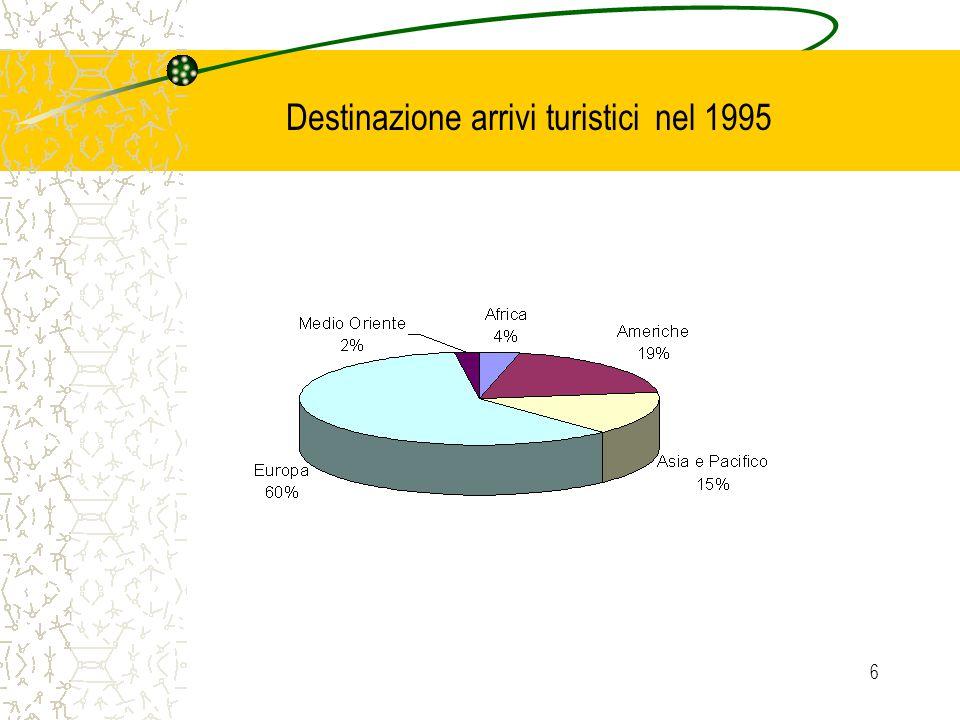 6 Destinazione arrivi turistici nel 1995
