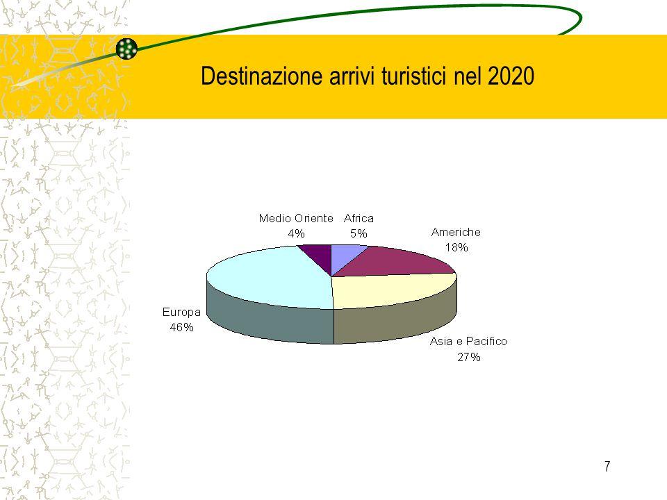 7 Destinazione arrivi turistici nel 2020